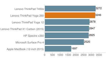 便携实用的翻转商务本 ThinkPad Yoga 260外媒评测